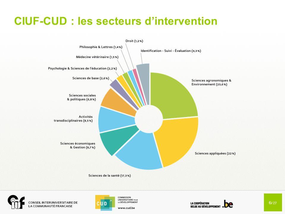 CIUF-CUD : les secteurs d'intervention