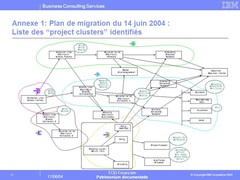 Annexe 1: Plan de migration du 14 juin 2004 : Liste des project clusters identifiés