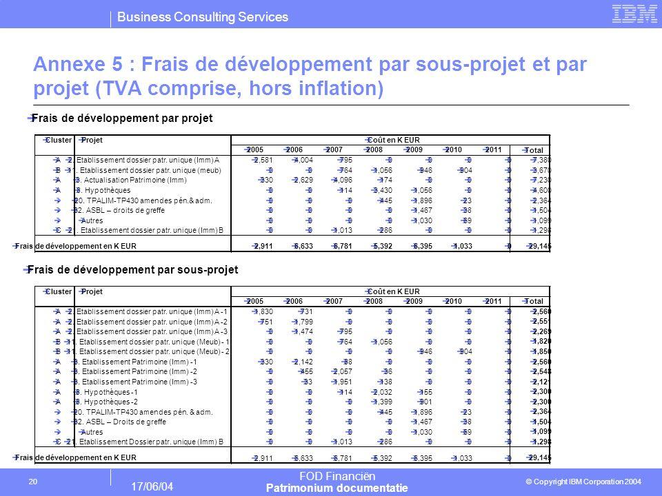 Annexe 5 : Frais de développement par sous-projet et par projet (TVA comprise, hors inflation)