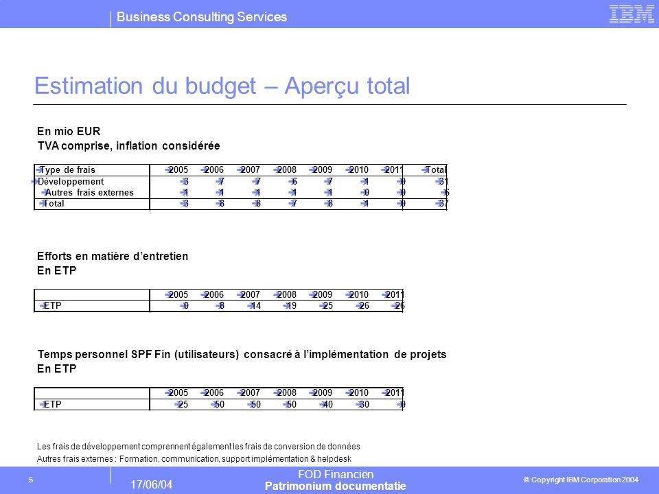 Estimation du budget – Aperçu total