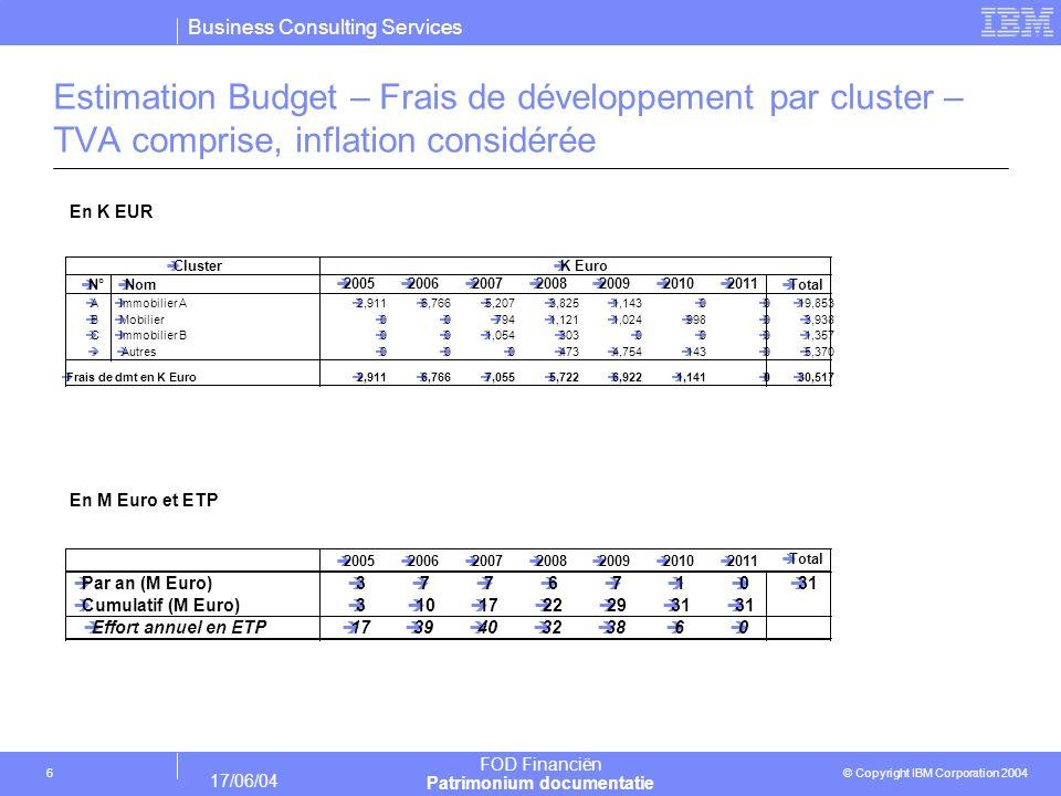 Estimation Budget – Frais de développement par cluster – TVA comprise, inflation considérée