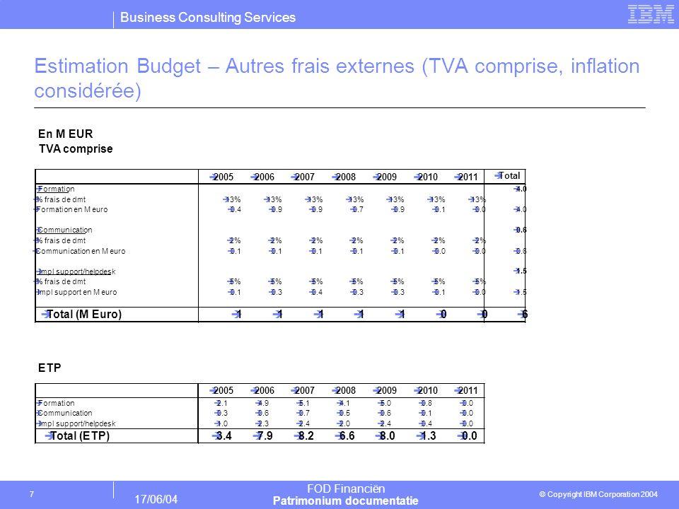 Estimation Budget – Autres frais externes (TVA comprise, inflation considérée)