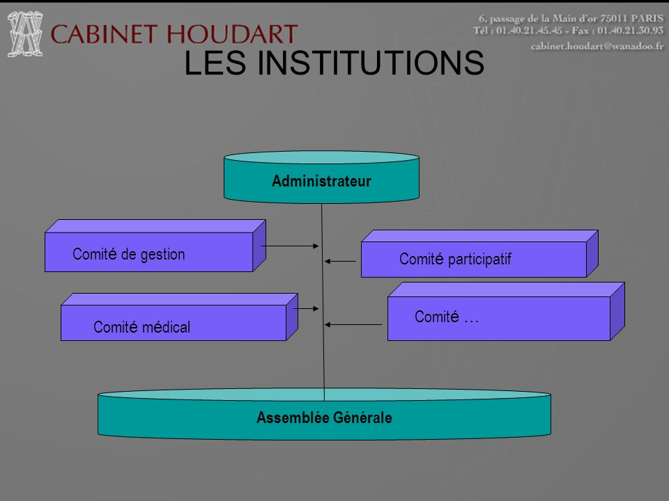 LES INSTITUTIONS Administrateur Comité de gestion Comité participatif