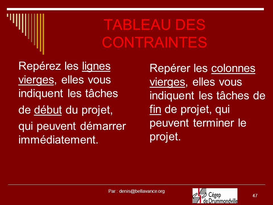 TABLEAU DES CONTRAINTES