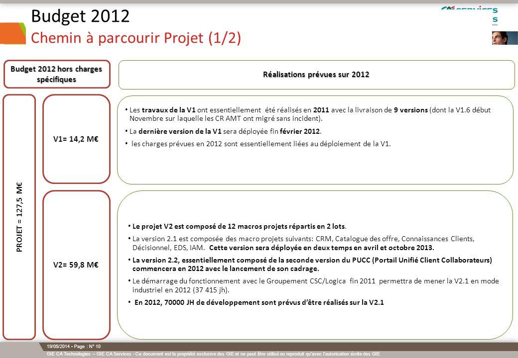 Budget 2012 Chemin à parcourir Projet (1/2)
