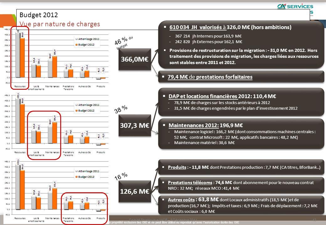 Budget 2012 Vue par nature de charges