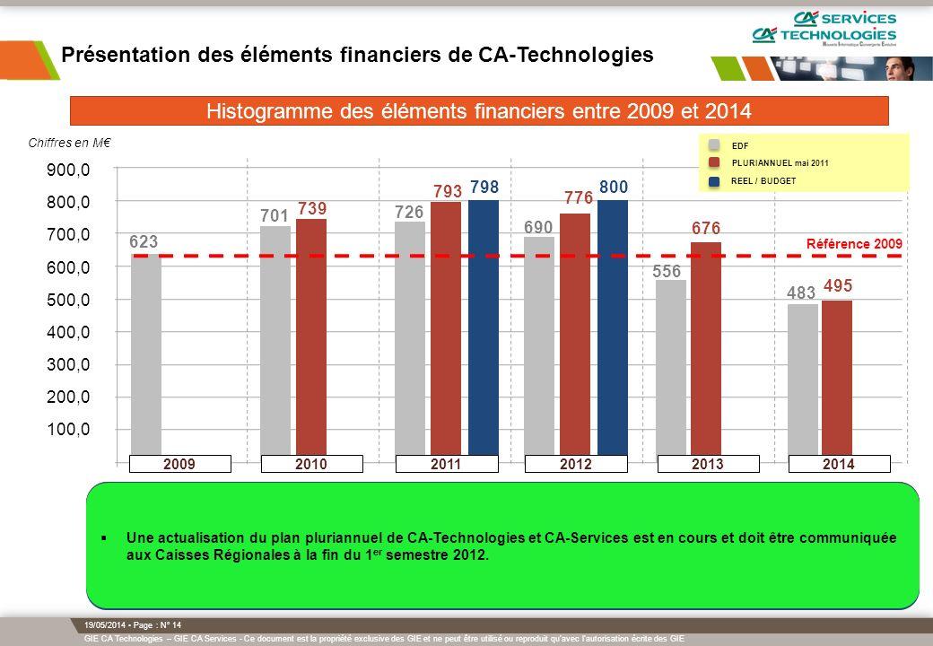 Histogramme des éléments financiers entre 2009 et 2014