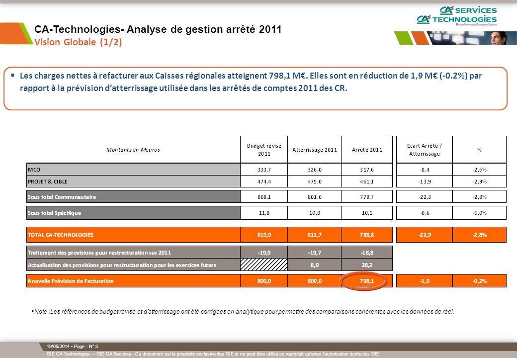 CA-Technologies- Analyse de gestion arrêté 2011 Vision Globale (1/2)