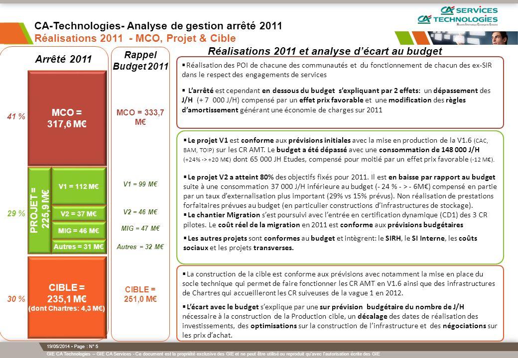 Réalisations 2011 et analyse d'écart au budget