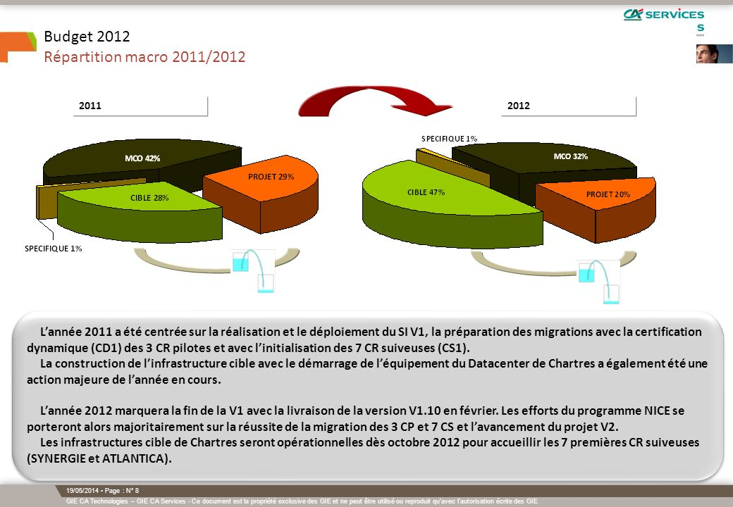 Budget 2012 Répartition macro 2011/2012