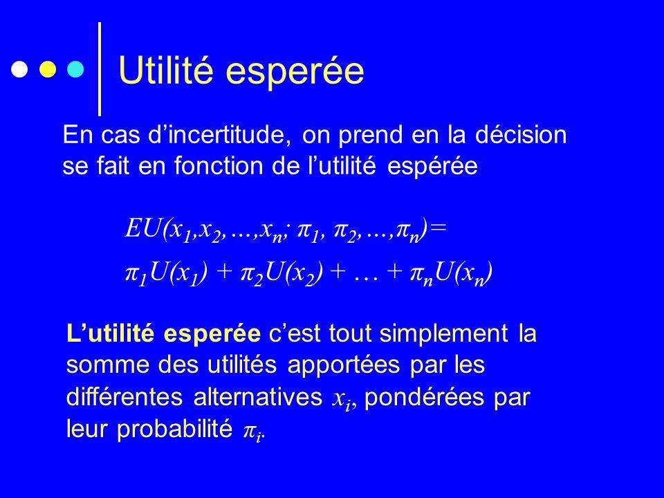 Utilité esperée EU(x1,x2,…,xn; π1, π2,…,πn)=