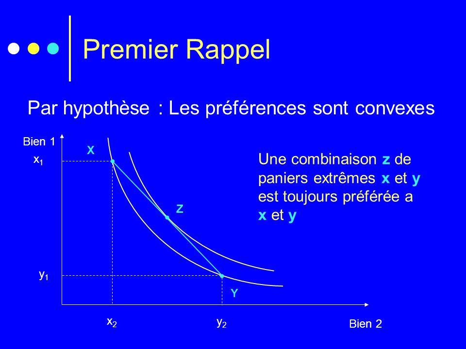 Premier Rappel Par hypothèse : Les préférences sont convexes