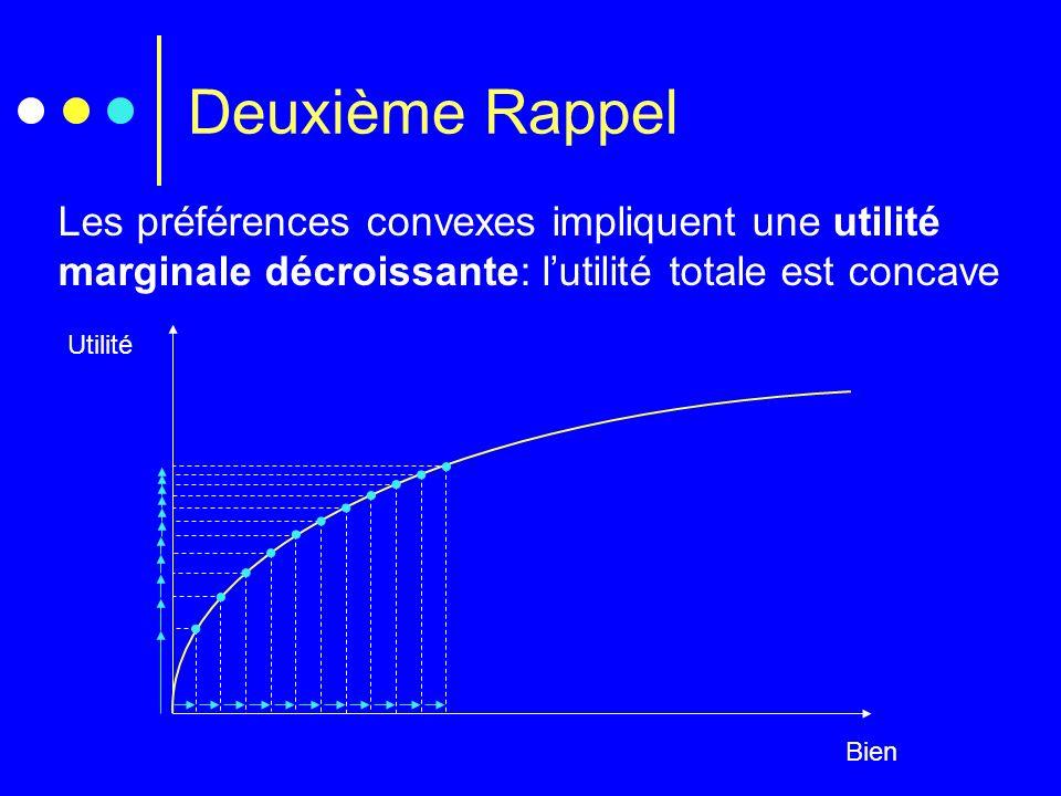 Deuxième Rappel Les préférences convexes impliquent une utilité marginale décroissante: l'utilité totale est concave.
