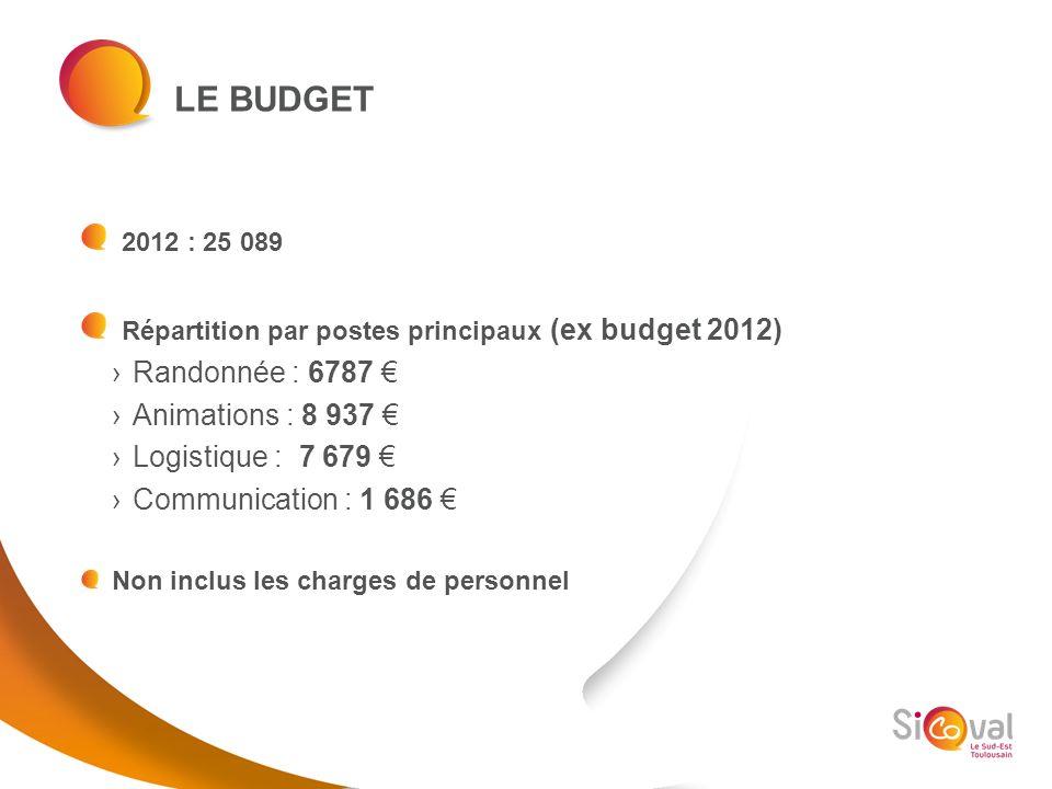 Répartition par postes principaux (ex budget 2012)
