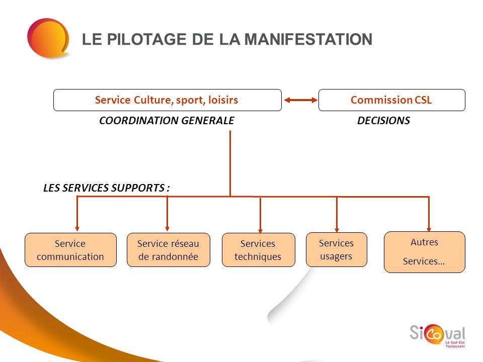 LE PILOTAGE DE LA MANIFESTATION