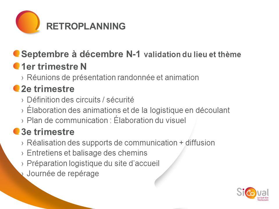 Septembre à décembre N-1 validation du lieu et thème 1er trimestre N