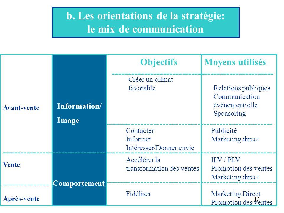 b. Les orientations de la stratégie: le mix de communication