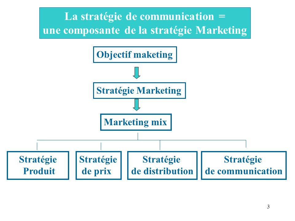 La stratégie de communication =
