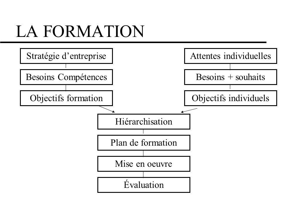LA FORMATION Stratégie d'entreprise Besoins Compétences