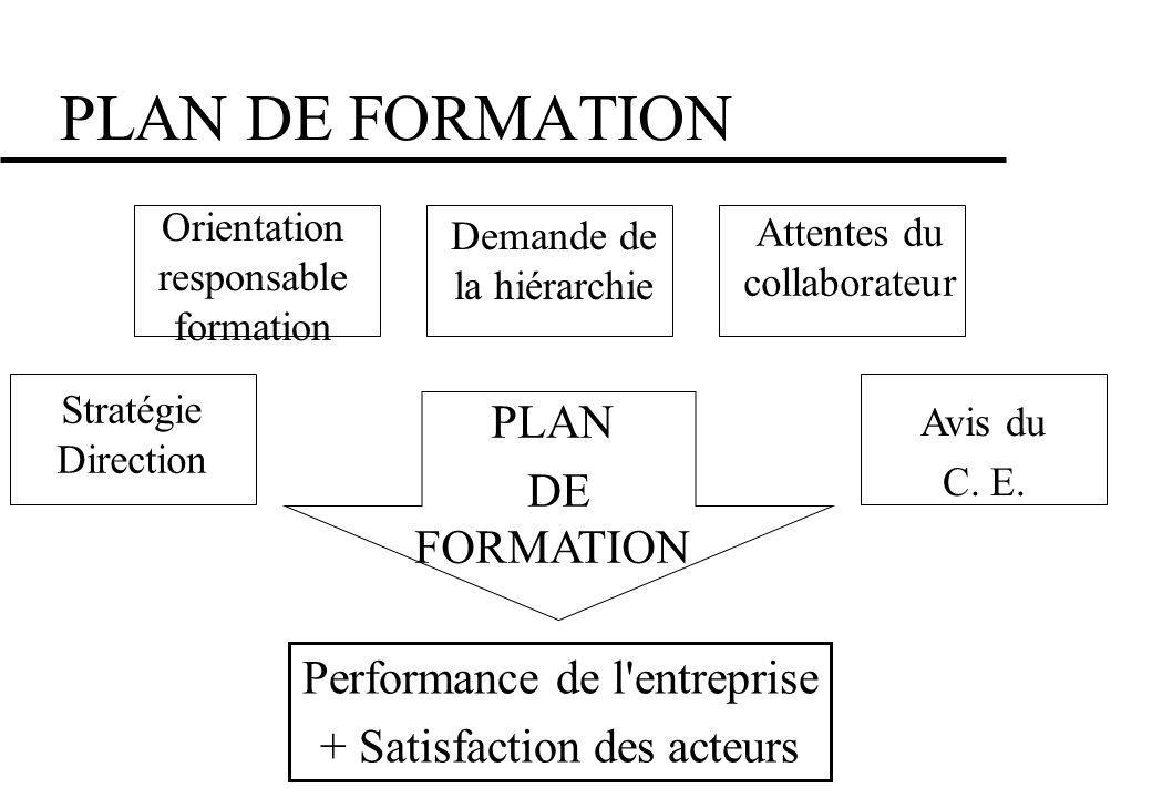 PLAN DE FORMATION PLAN DE FORMATION Performance de l entreprise