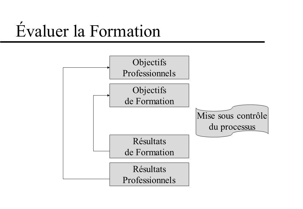 Évaluer la Formation Objectifs Professionnels Objectifs de Formation
