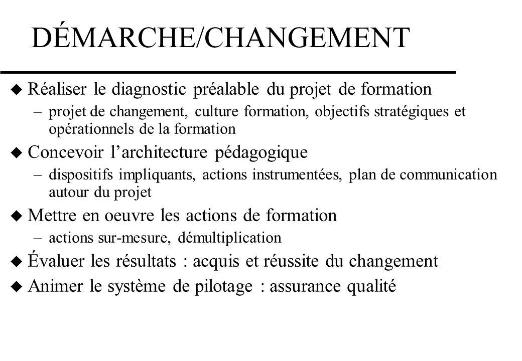 DÉMARCHE/CHANGEMENT Réaliser le diagnostic préalable du projet de formation.