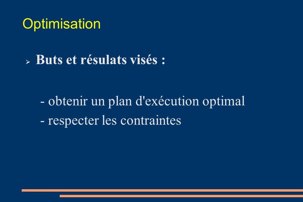 Optimisation Buts et résulats visés :
