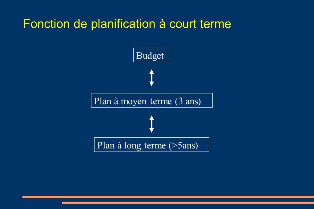 Fonction de planification à court terme