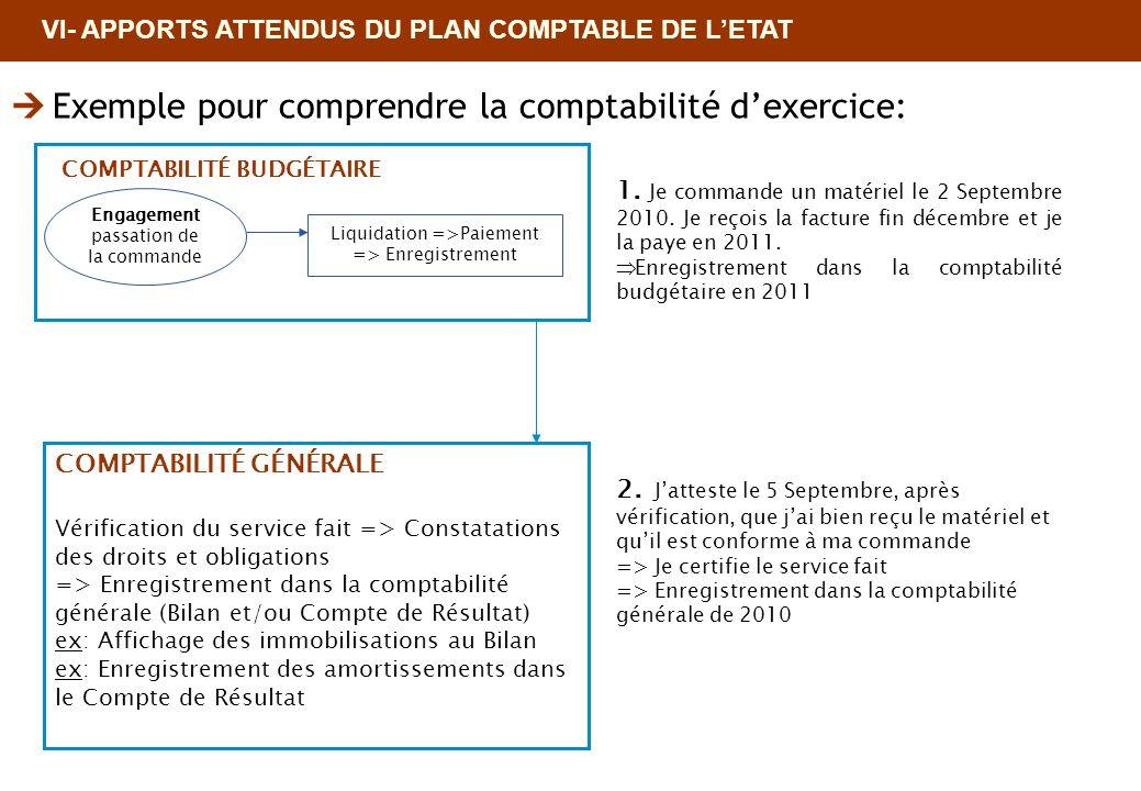 Exemple pour comprendre la comptabilité d'exercice: