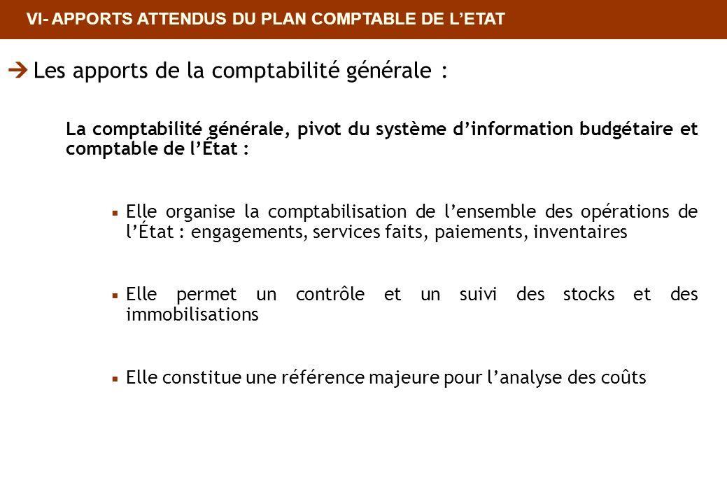 Les apports de la comptabilité générale :