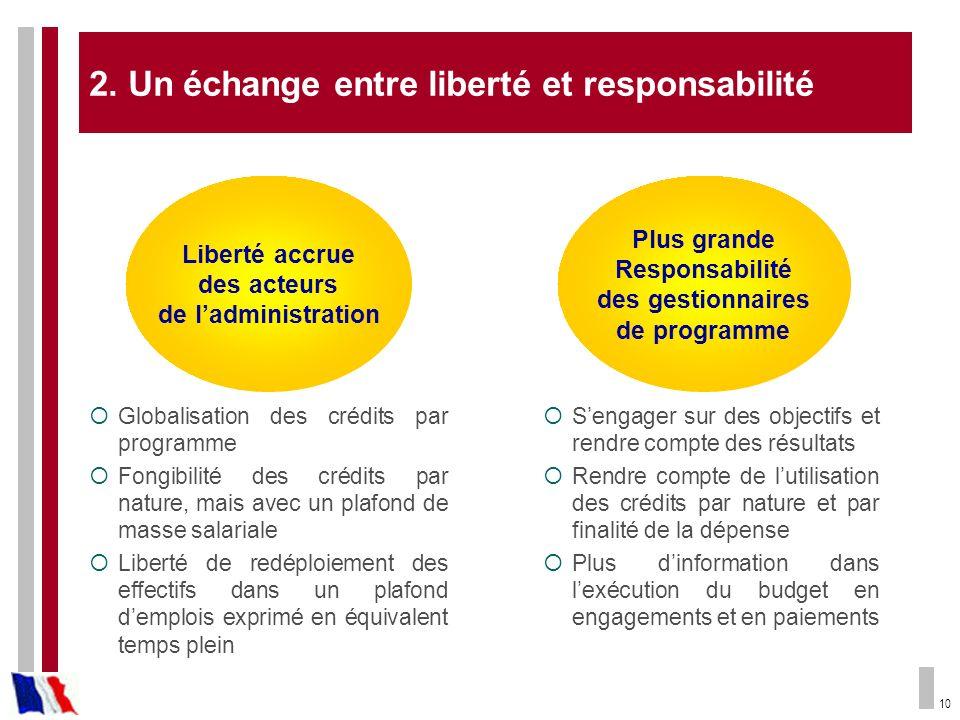 2. Un échange entre liberté et responsabilité