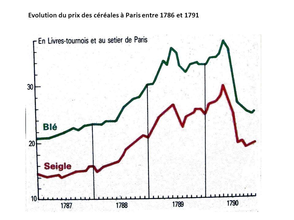 Evolution du prix des céréales à Paris entre 1786 et 1791