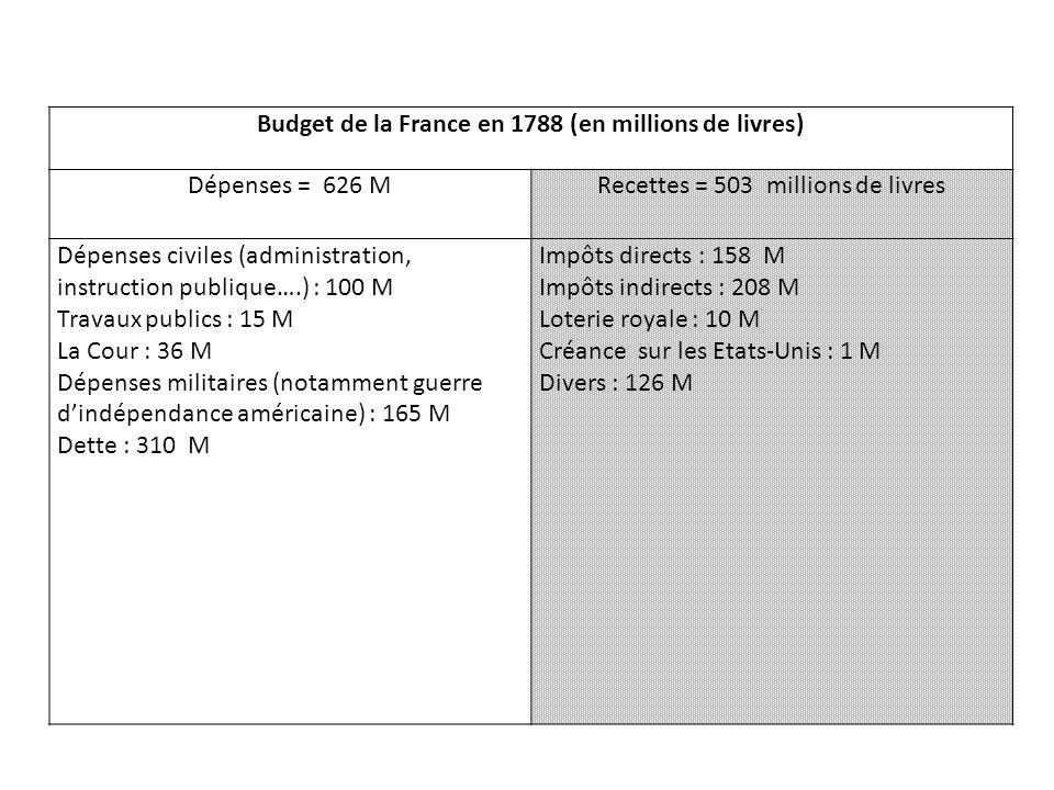 Budget de la France en 1788 (en millions de livres)