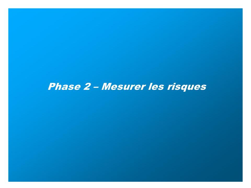 Phase 2 – Mesurer les risques