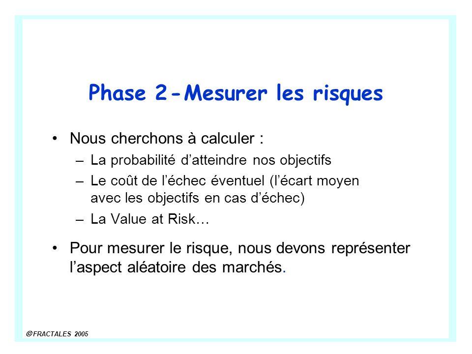 Phase 2 - Mesurer les risques