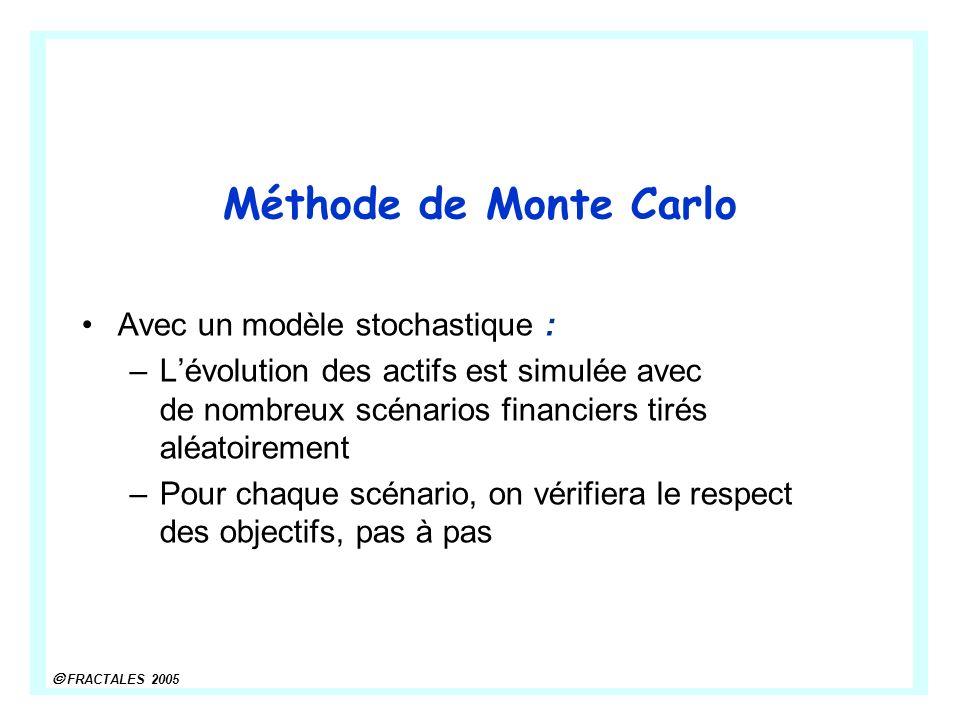 Méthode de Monte Carlo Avec un modèle stochastique :