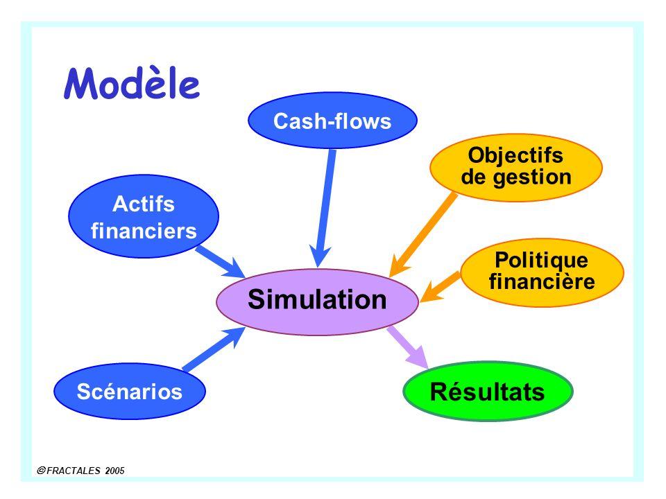 Modèle Simulation Résultats Cash-flows Objectifs de gestion