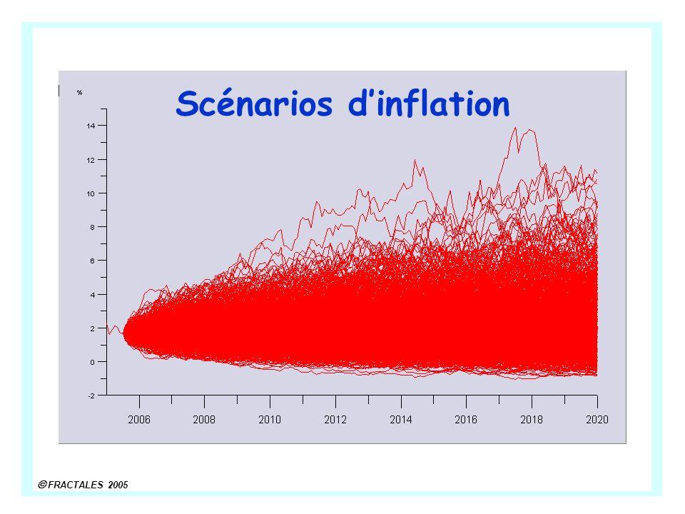 Scénarios d'inflation