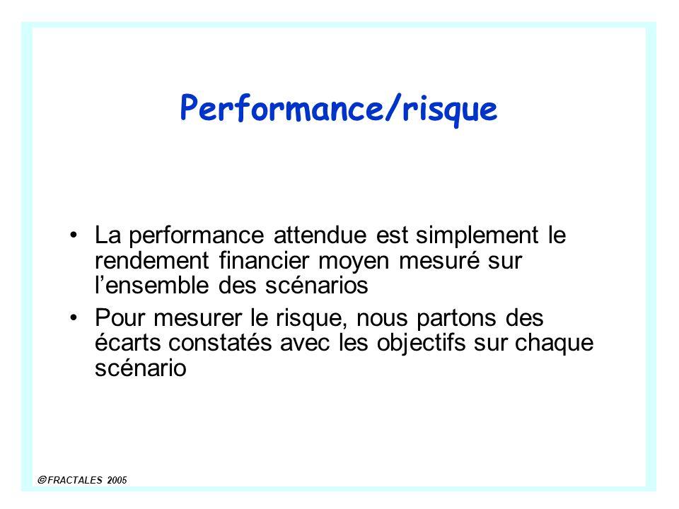 Performance/risque La performance attendue est simplement le rendement financier moyen mesuré sur l'ensemble des scénarios.