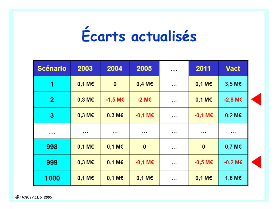 Écarts actualisés Scénario 2003 2004 2005 … 2011 Vact 1 2 3 998 999