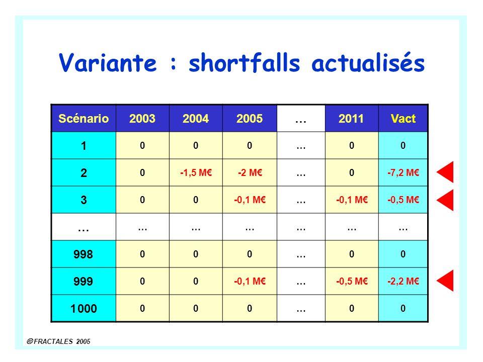 Variante : shortfalls actualisés
