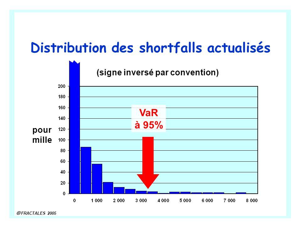 Distribution des shortfalls actualisés