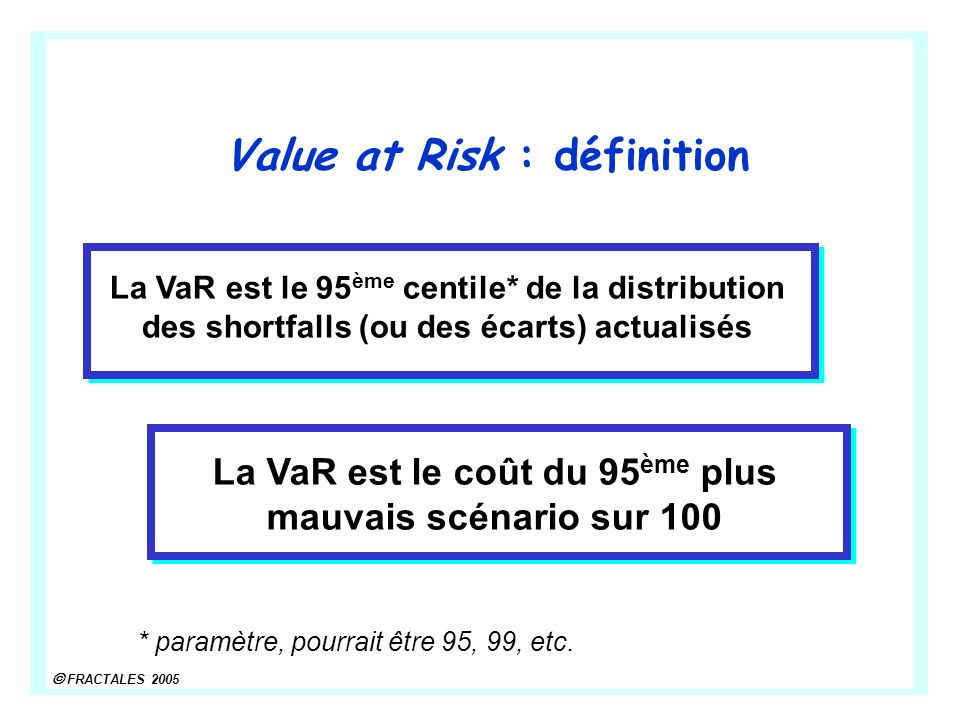 Value at Risk : définition