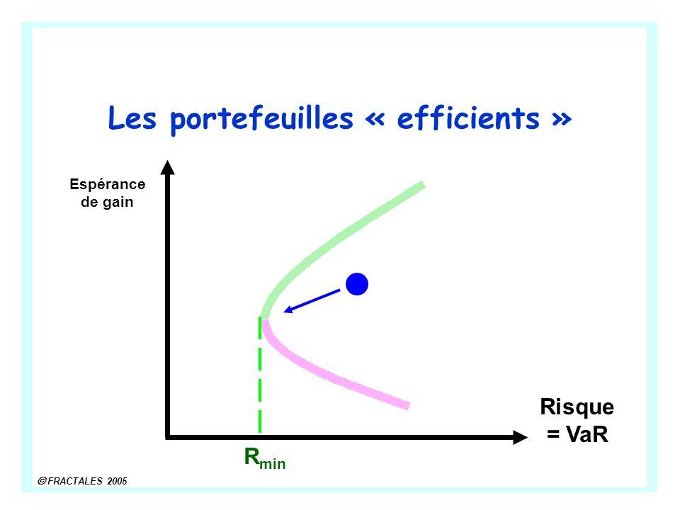 Les portefeuilles « efficients »