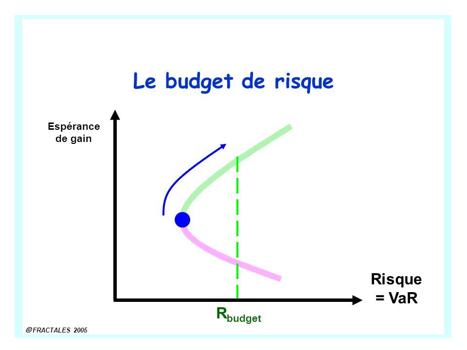 Le budget de risque Espérance de gain Risque = VaR Rbudget
