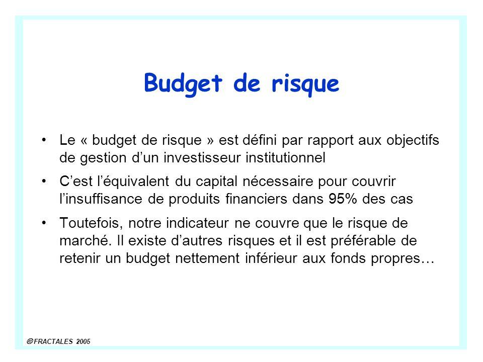 Budget de risque Le « budget de risque » est défini par rapport aux objectifs de gestion d'un investisseur institutionnel.
