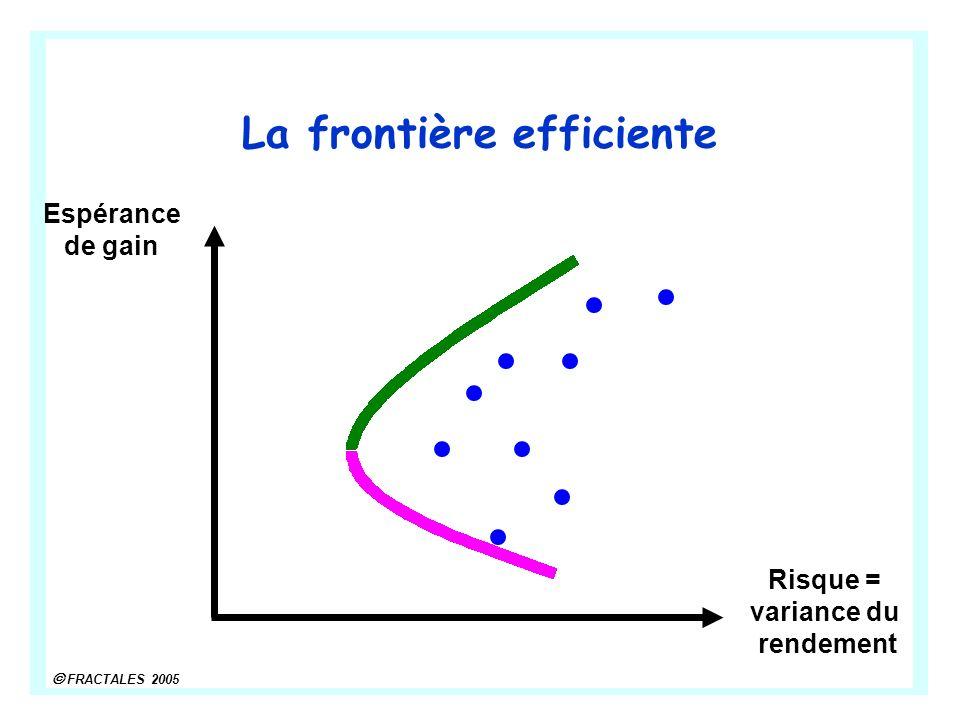 La frontière efficiente Risque = variance du rendement