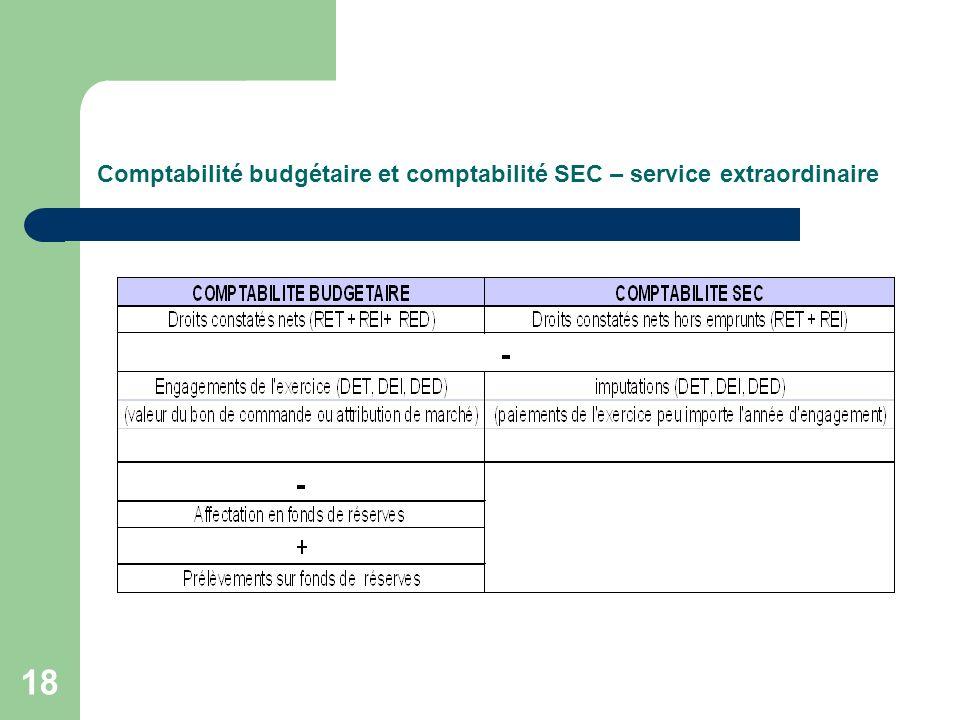 Comptabilité budgétaire et comptabilité SEC – service extraordinaire