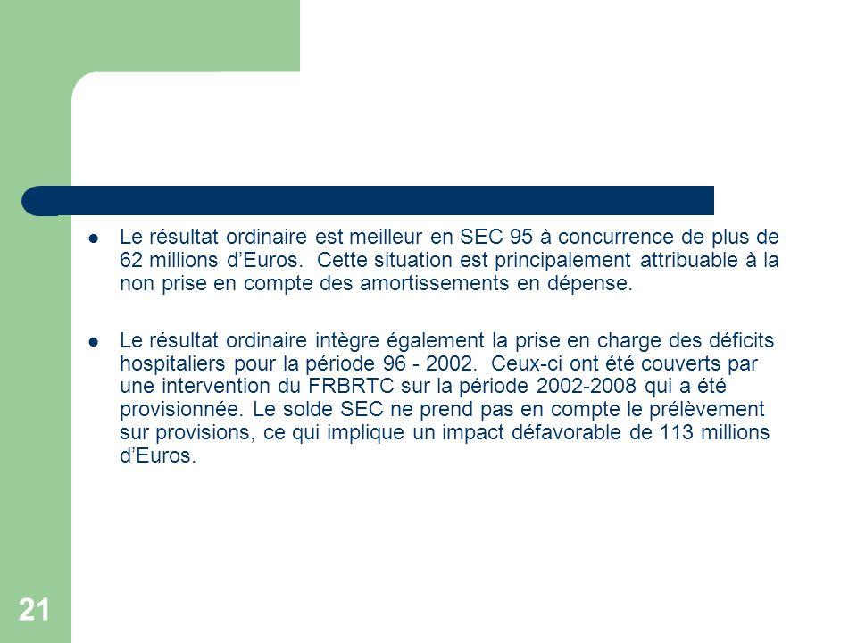 Le résultat ordinaire est meilleur en SEC 95 à concurrence de plus de 62 millions d'Euros. Cette situation est principalement attribuable à la non prise en compte des amortissements en dépense.