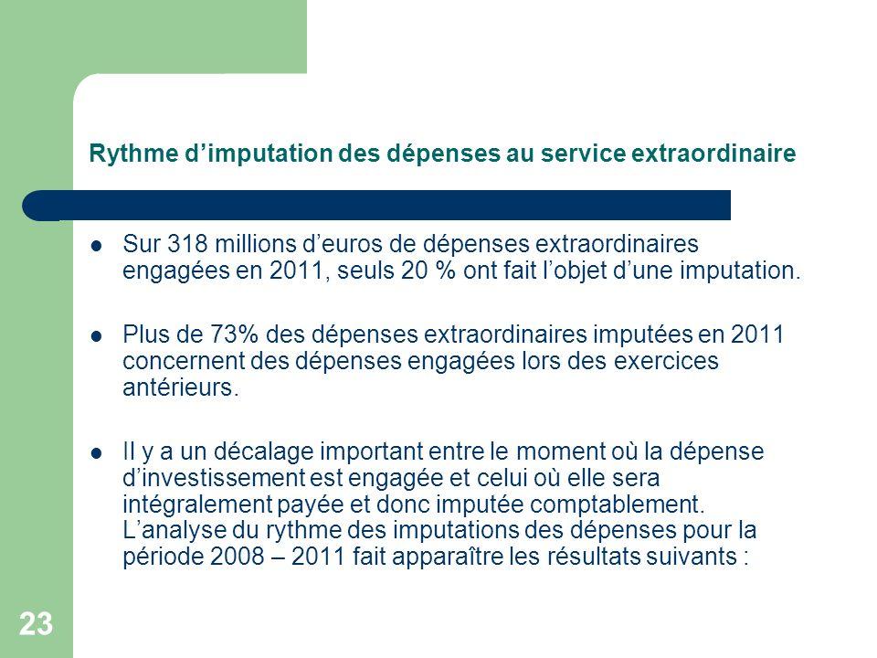 Rythme d'imputation des dépenses au service extraordinaire